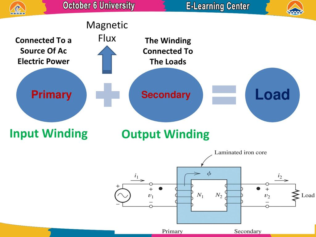 Electric Machine Transformers - ppt download