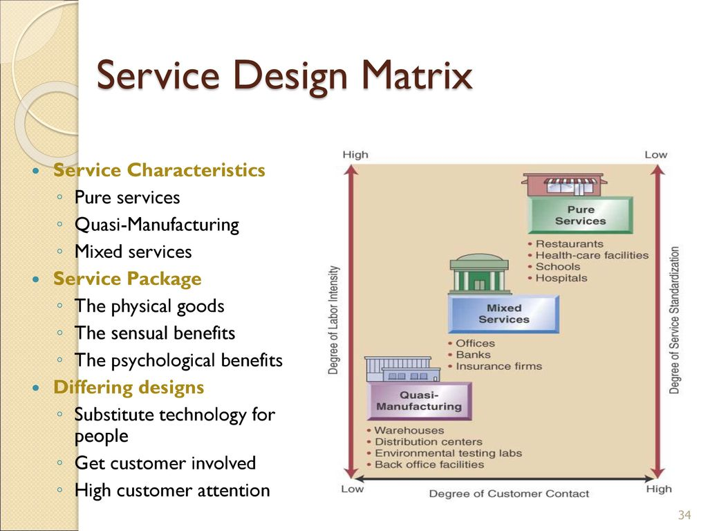 process design matrix and summary 2 essay Essay ends with a conclusion below is a visual representation of this structure, adapted from below is a visual representation of this structure, adapted from the seattle university writing center on the back is an example of the typical format for an.
