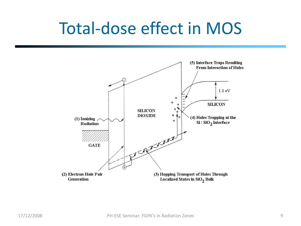 Problems And Solutions To The Use Of Fpgas In Radiation Zones Ppt 1 9 Sefi Engine Diagram Total Dose