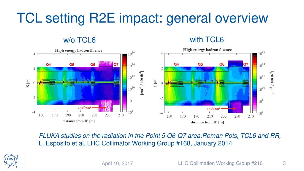 R2E impact of TCL settings: input for 2017 operation - ppt