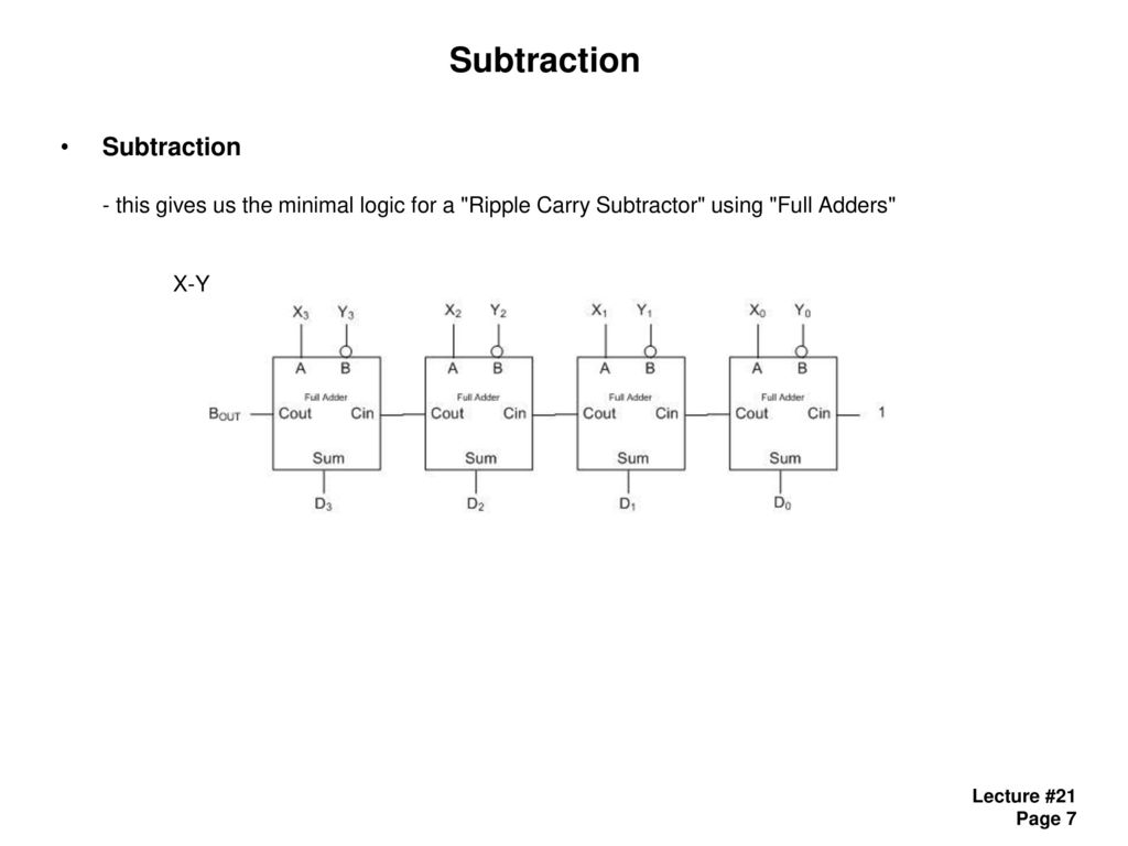 Ece 4110 Sequential Logic Design Ppt Download Full Subtractor A Circuit Which Is Used For Subtracting Three 7 Subtraction