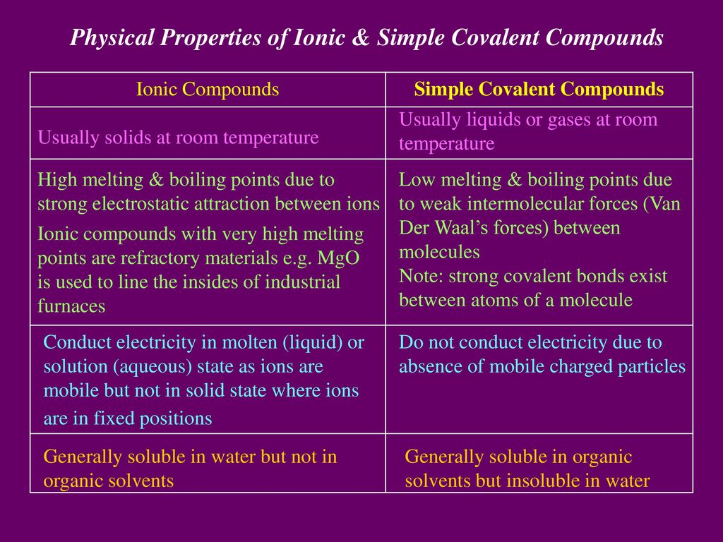 Chemical Bonding Why How Atoms Combine Ppt Download Oxygen Molecule Diagram Chemguide Covalent Bonds Compounds Physical Properties Of Ionic Simple