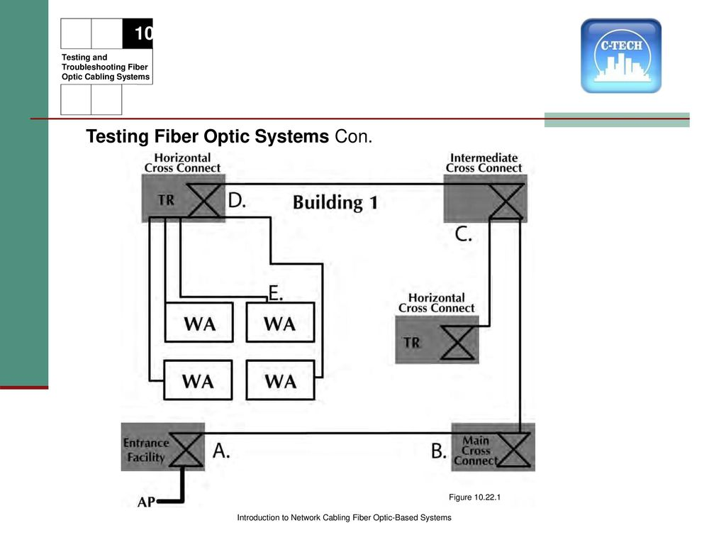 More Stuff To Know Module Ppt Download Fiber Optic Wire Diagram Testing Systems Con