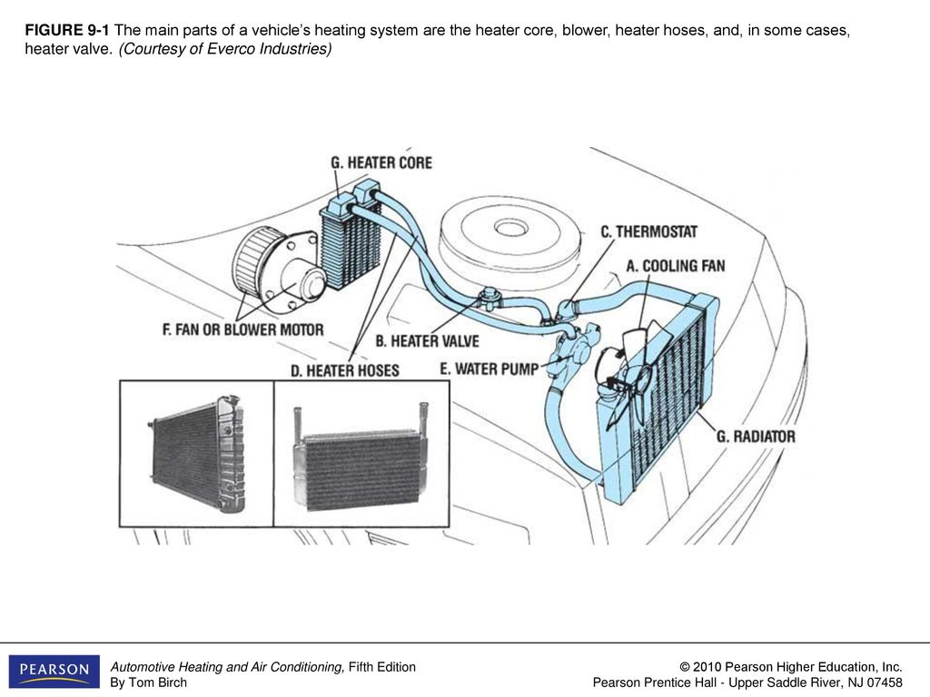 FIGURE 9-1 The main parts of a vehicle\'s heating system are the ...