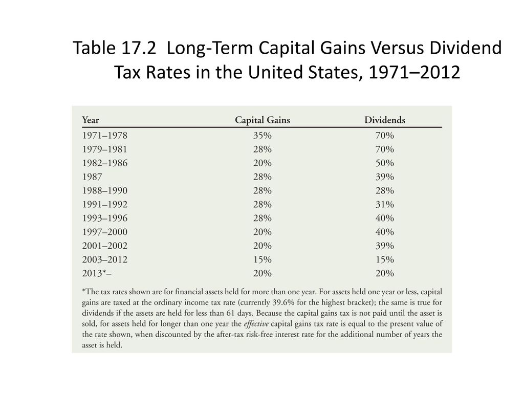 Chapter 17 payout policy ppt download 44 table 172 long term capital gains versus dividend tax rates in the united states 19712012 publicscrutiny Gallery