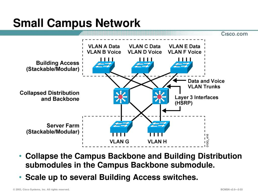 Campus Network Design  - ppt download
