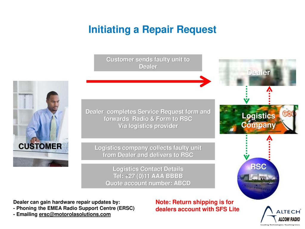 Service from the Start  - ppt download