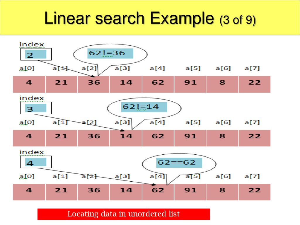 Linear search Example (3 of 9)