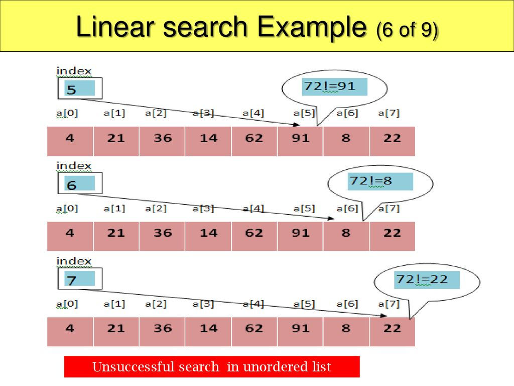 Linear search Example (6 of 9)