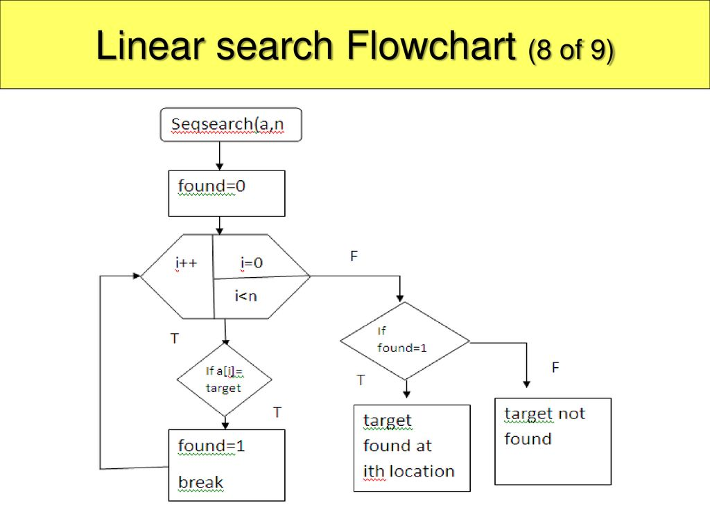 Linear search Flowchart (8 of 9)