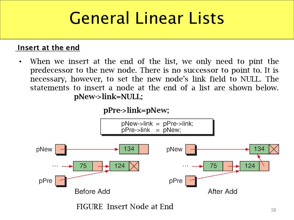 General Linear Lists Insert at the end