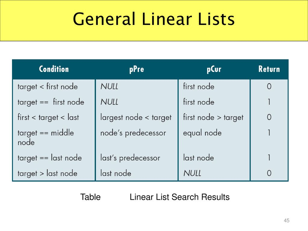 Linear List Search Results