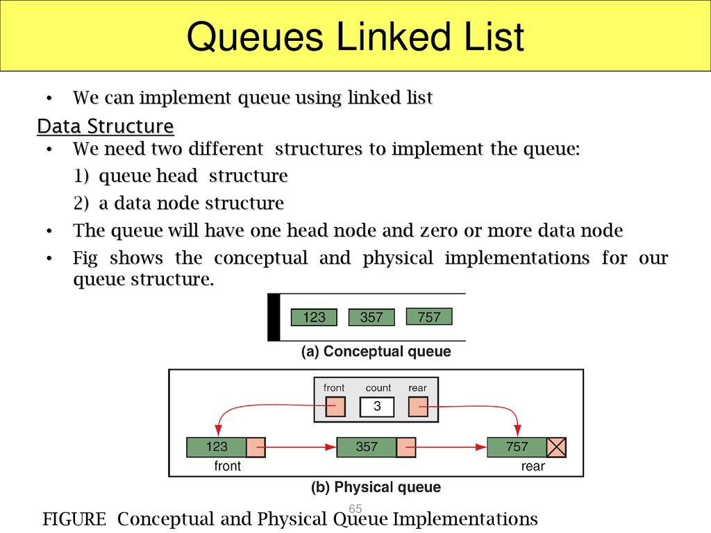 Queues Linked List Data Structure