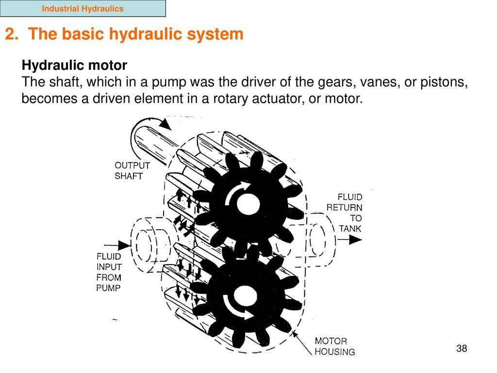 Industrial Hydraulics Ppt Download Basic Hydraulic System Diagram
