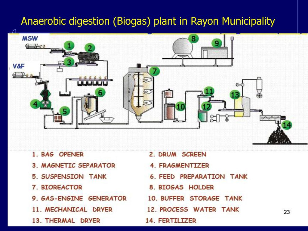 Pb389 Integrated Solid Waste Management Ppt Download Some Biogas Plant Diagram Photos Anaerobic Digester 24 Digestion In Rayon Municipality