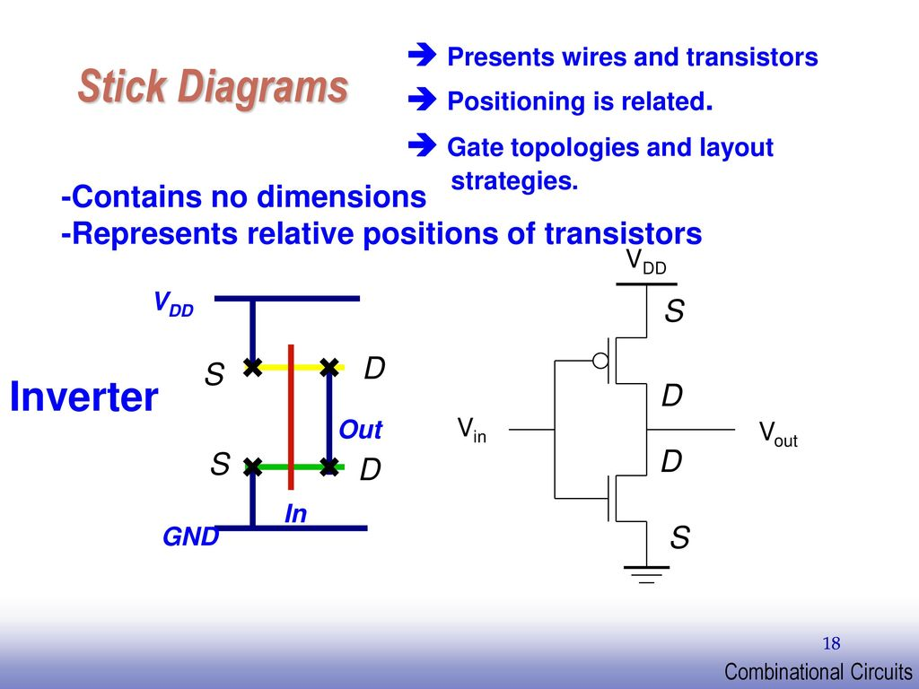 Stick Diagrams Unit Iii Vlsi Circuit Design Processes Transistor Inverter Presents Wires And Transistors