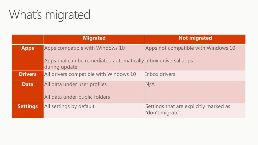Upgrade to Windows 10: In depth - ppt download