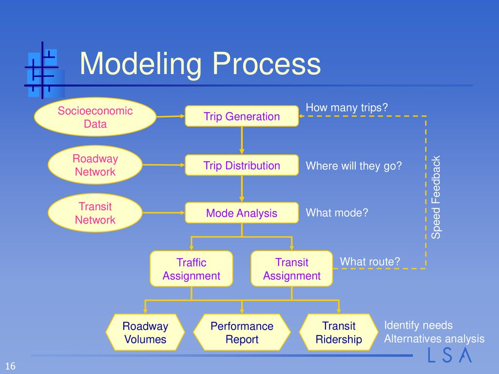 Converting the North Front Range Model to TransCAD - ppt download