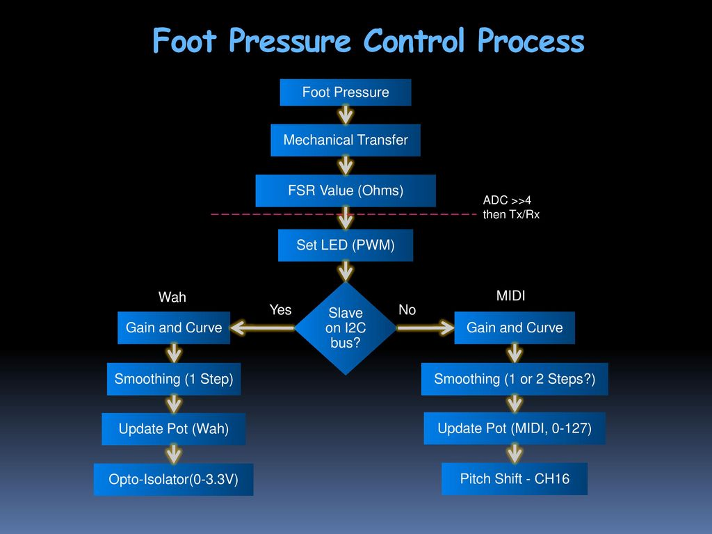 Redefining The Pedal Industry Ppt Download Optoisolator For Volume Control Foot Pressure Process