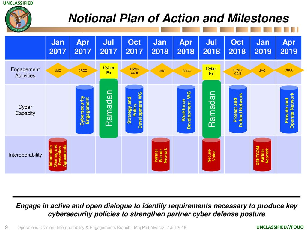Notional Plan Of Action And Milestones