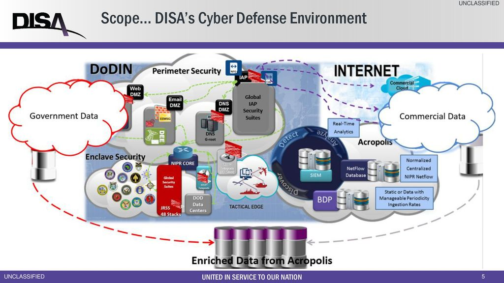 DISA Global Operations - ppt download