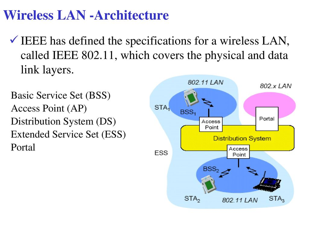 Wireless Communication And Networking Ppt Download Lan Diagram 4 Architecture