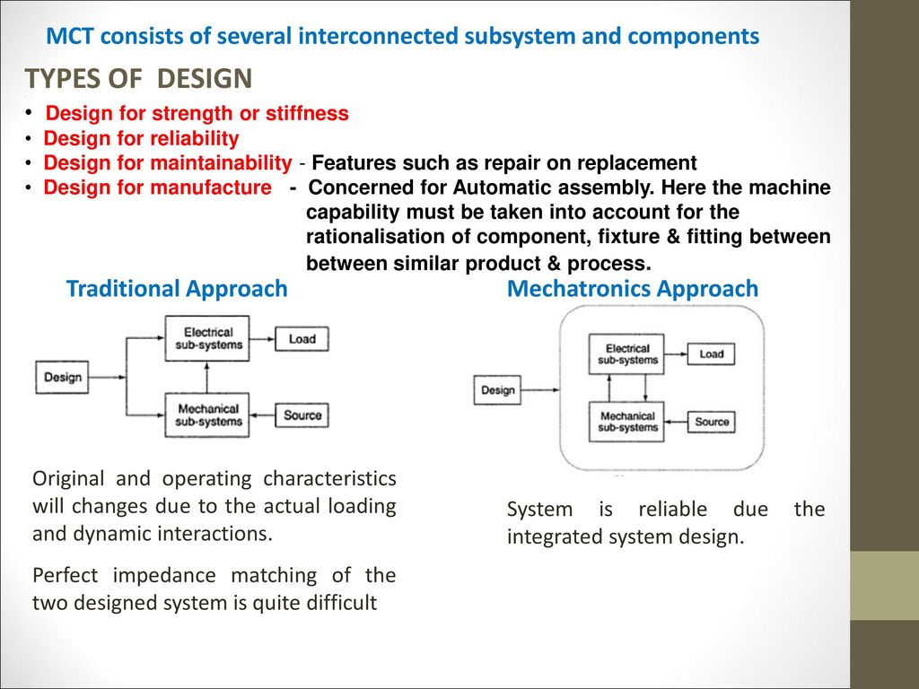 Overview Impact Of Modelling And Simulation In Mechatronics System Ppt Download