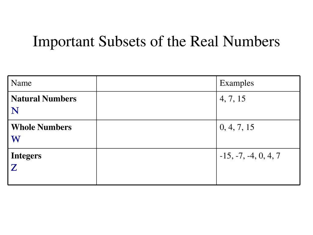 Real Numbers And Algebraic Expressions Ppt Download