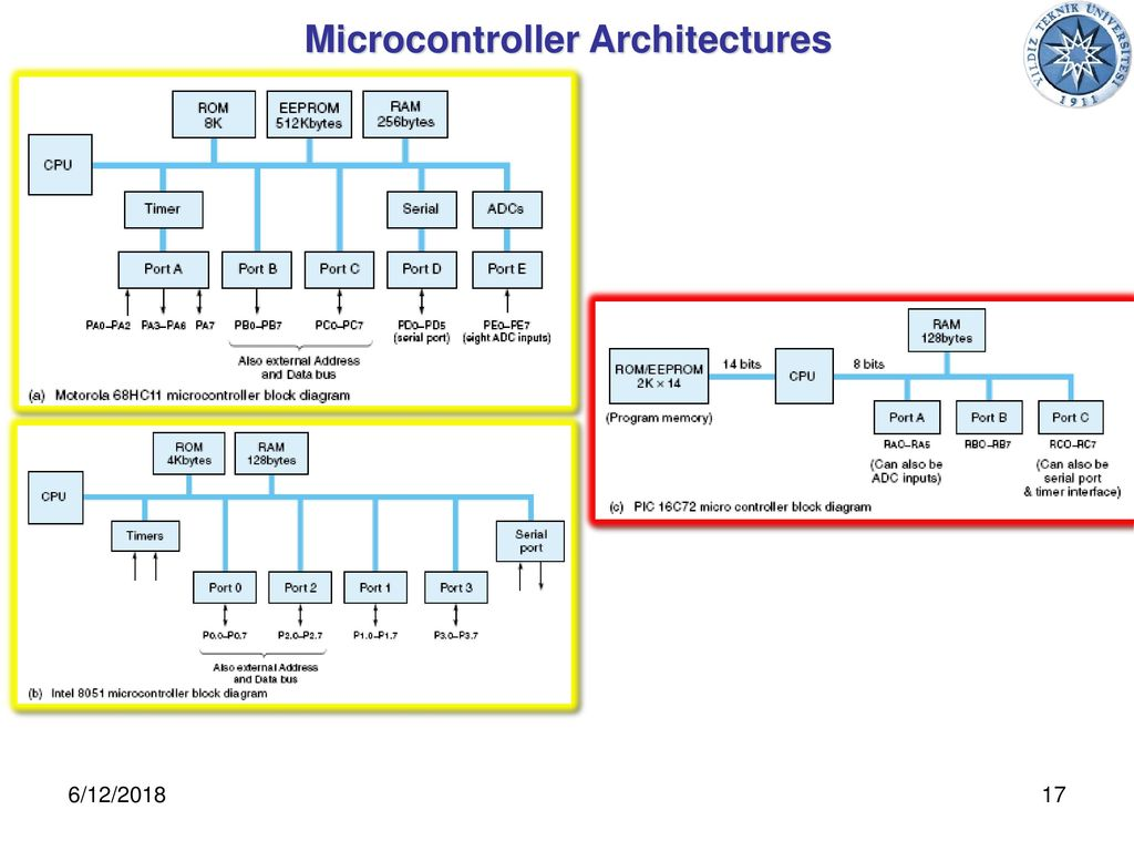 17 Microcontroller Architectures