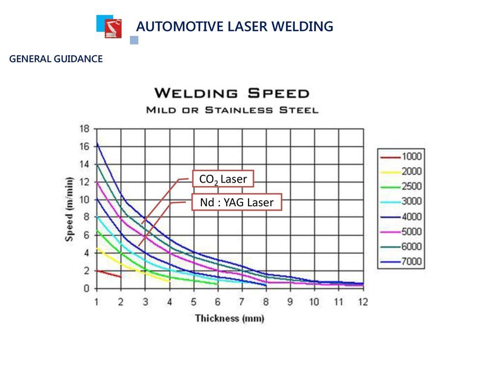 Body Assembly Process Laser Welding Vs Spot Title Only Slide Diagram Automotive