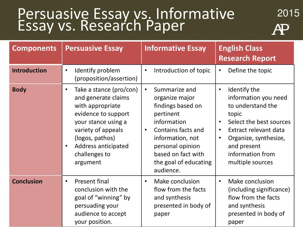ap research student workbook activity slides ppt download persuasive essay vs informative essay vs research paper