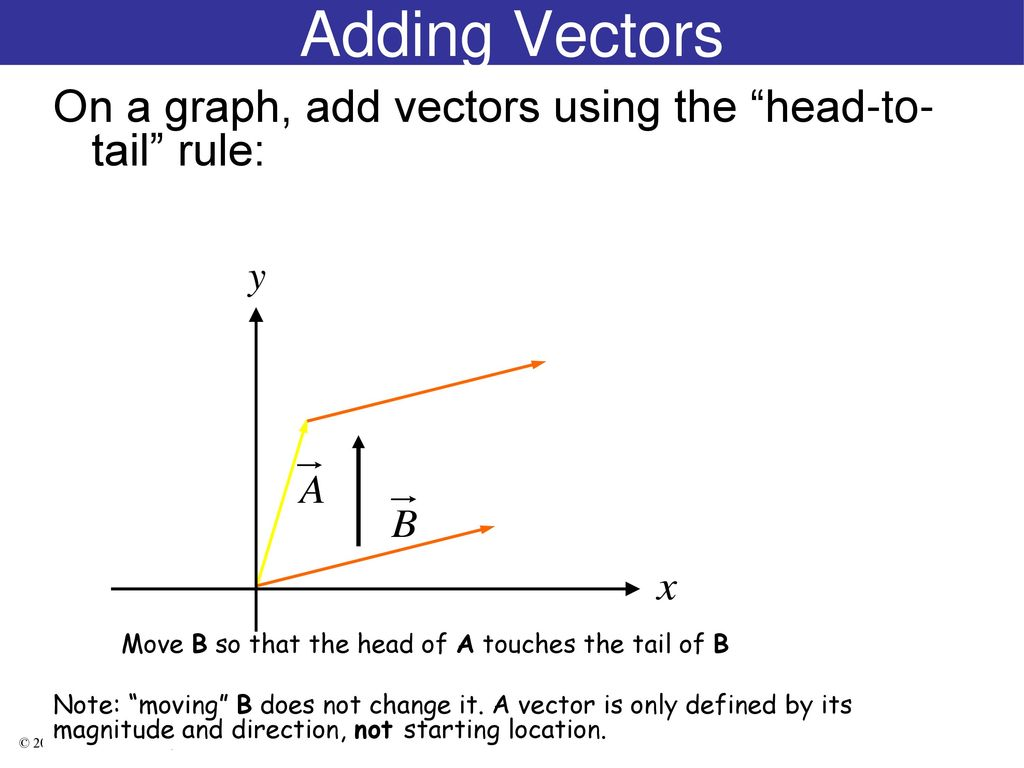 Rules for adding vectors