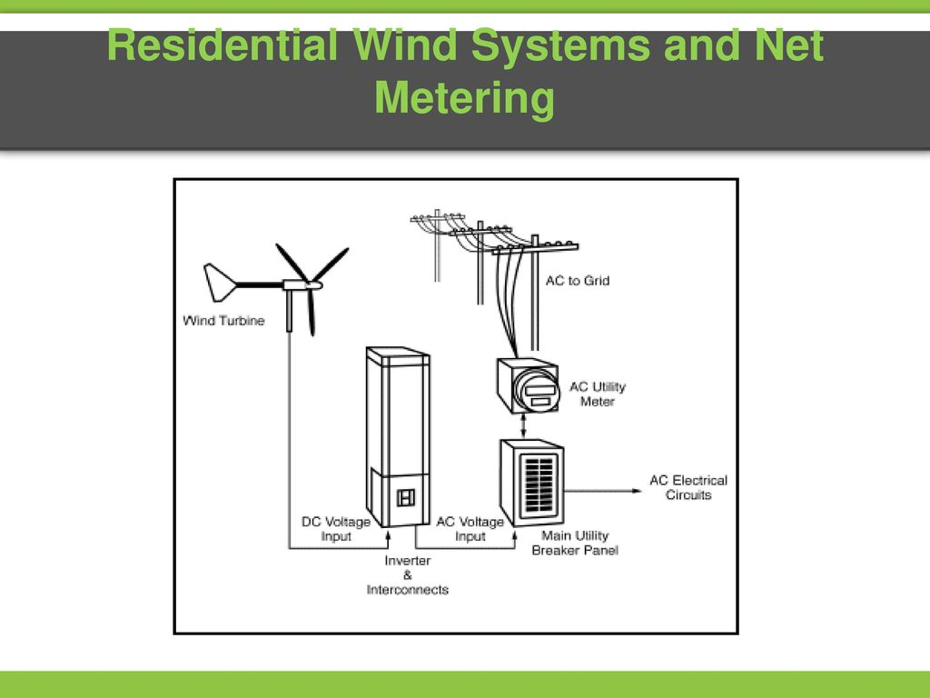 Exploring Wind Energy Ppt Download Turbine Electrical Diagram On Dc Electric Generator Schematics Residential Systems And Net Metering