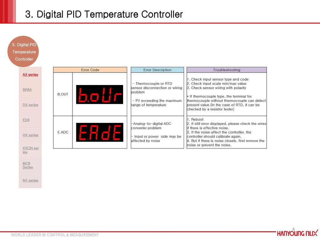 Common Error Troubleshooting Ppt Download Thermocouple To Digital Converter Pid Temperature Controller