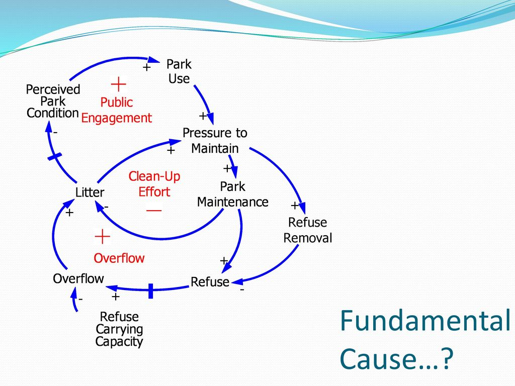 Causal Loop Diagrams Design and Applications Jeff Wasbes   ppt ...