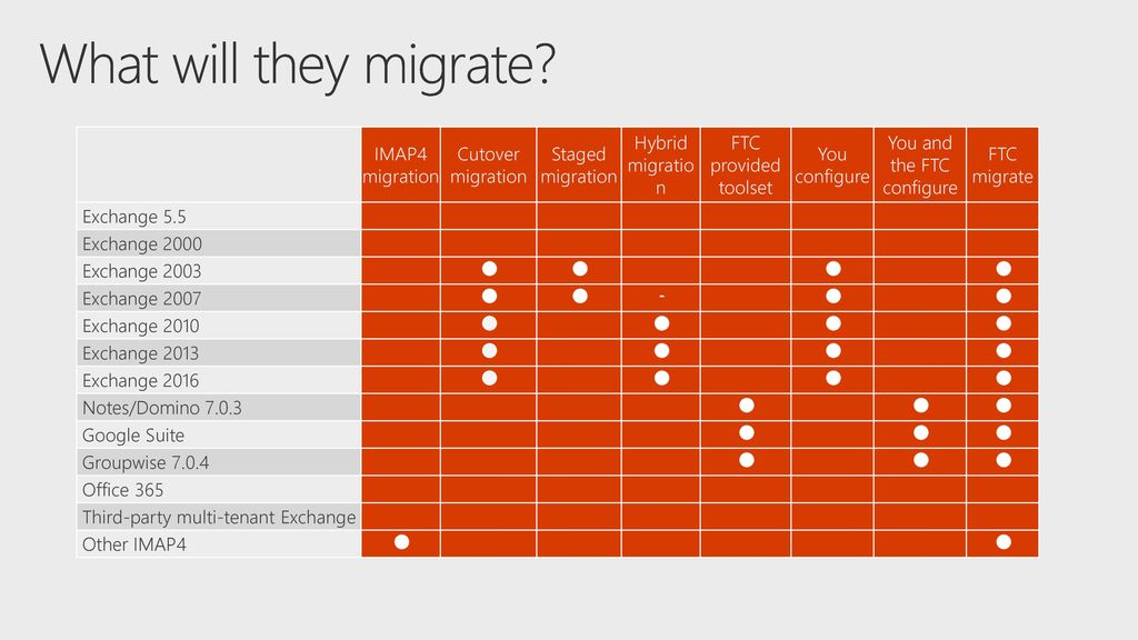 Using the FastTrack Center for a successful hybrid migration - ppt