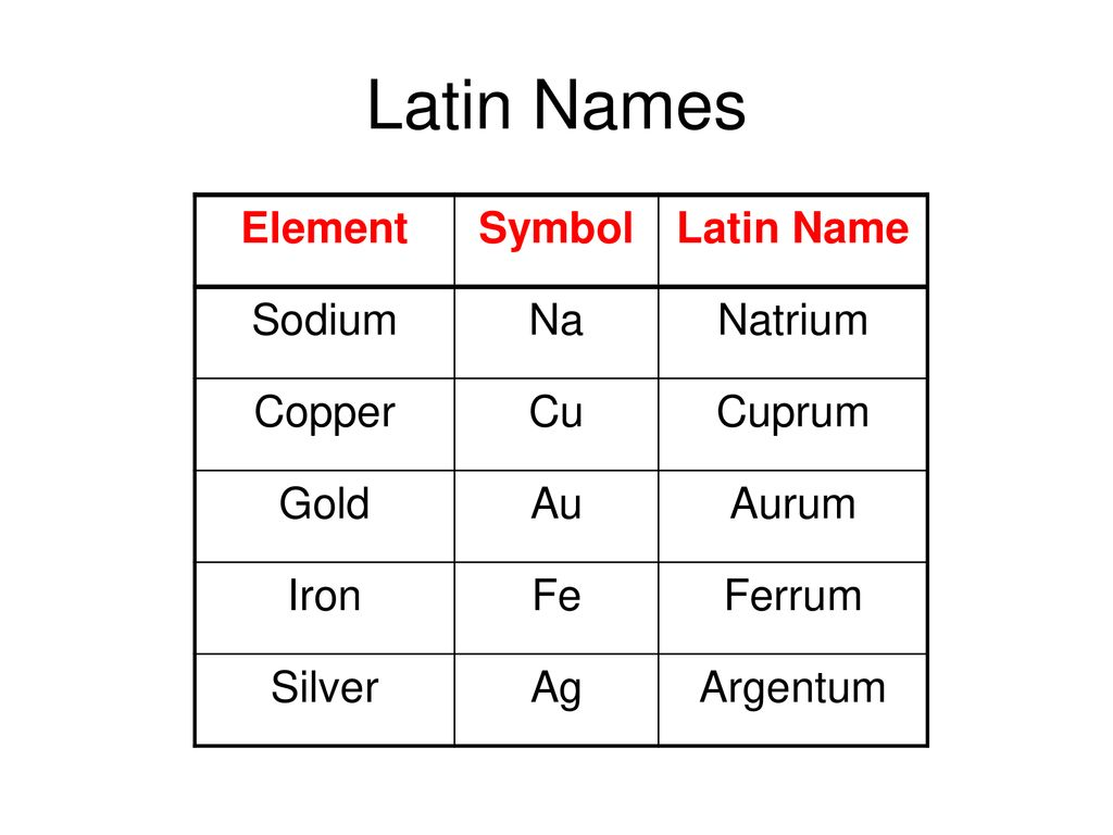 Developing the periodic table ppt download 4 latin names urtaz Image collections