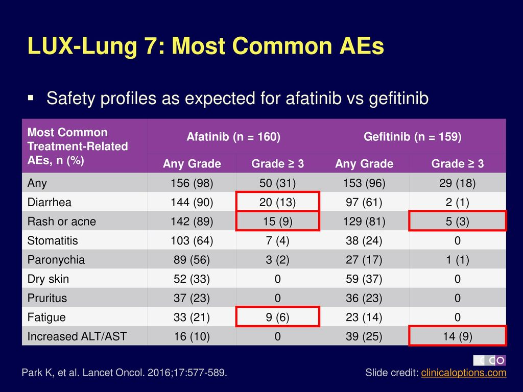 Lux Lung 7 Head To Head Comparison Of Afatinib Vs Gefitinib In Images, Photos, Reviews