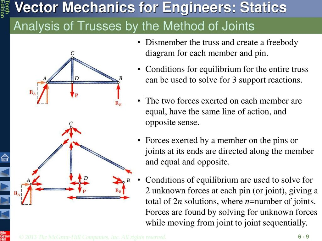 Analysis Of Structures Ppt Download Engineering Statics Problem Solutions Free Body Diagram Equilibrium 9