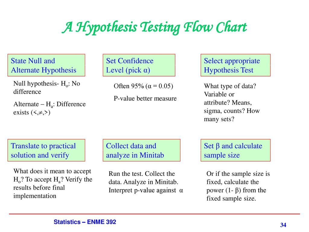 statistics for bi hypothesis testing Hypothesis testing is an act in statistics whereby an analyst tests an assumption regarding a population parameter the methodology employed by the analyst depends on the nature of the data used.