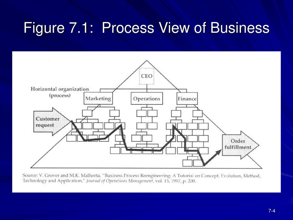 Process Flow Analysis Ppt Download Diagram Operations Management 4 Figure 71 View Of Business