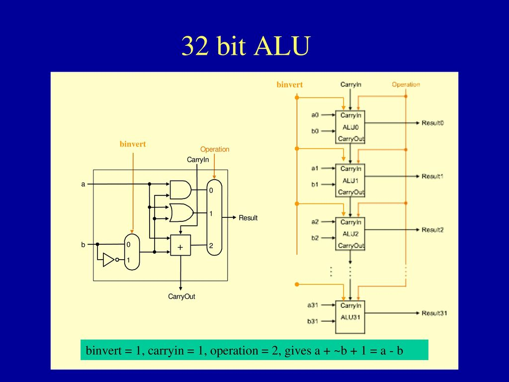 Computer Science 210 Organization Ppt Download 1 Bit Alu Block Diagram 32 Binvert O P E R A T I N C Y