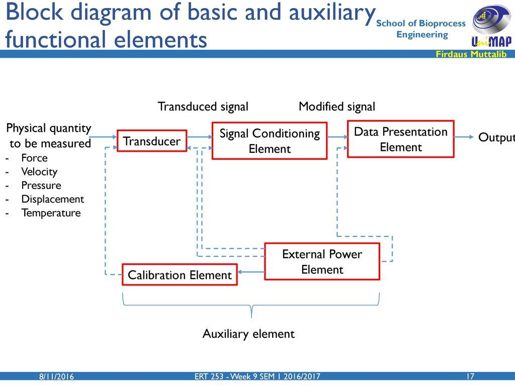 Electrical And Electronics Technology Ert 253 3 Ppt Download Physicalblockdiagramjpg 17 Block Diagram