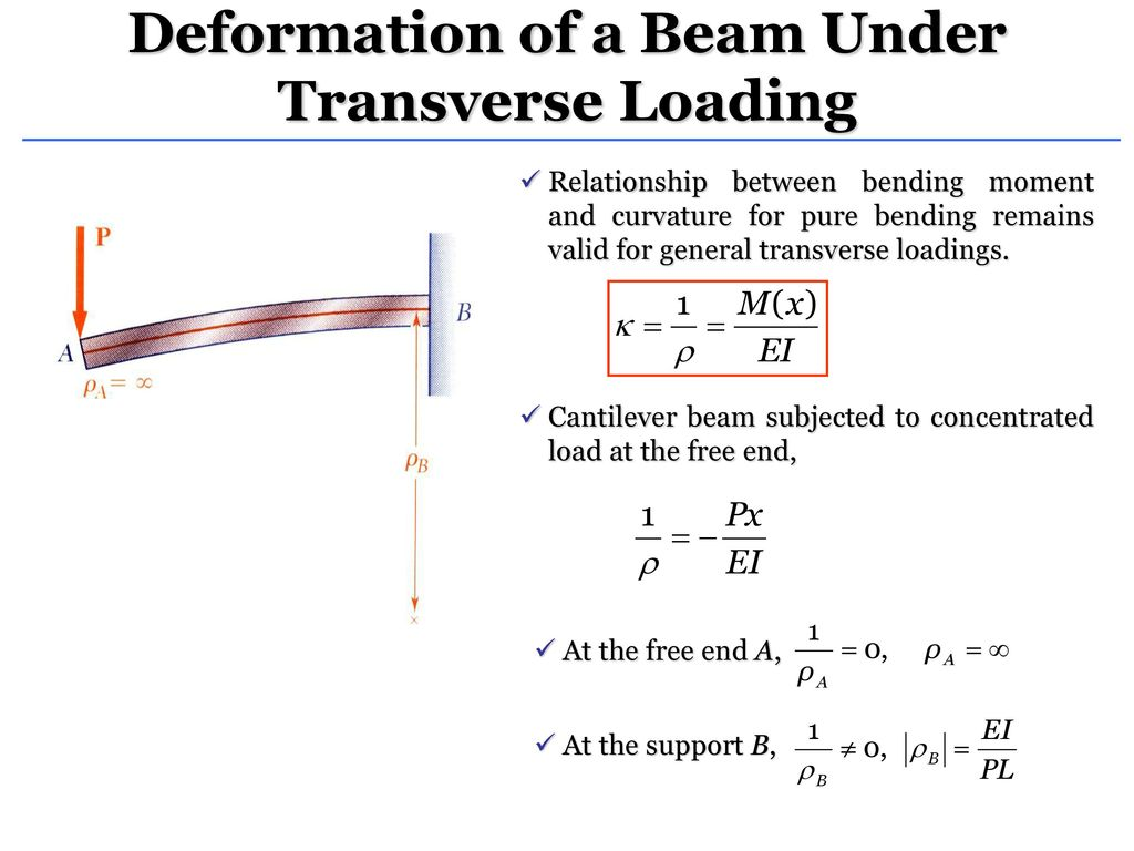 Shear Force And Bending Moment Ppt Download Cantilever Beam Diagram Picture Deformation Of A Under Transverse Loading