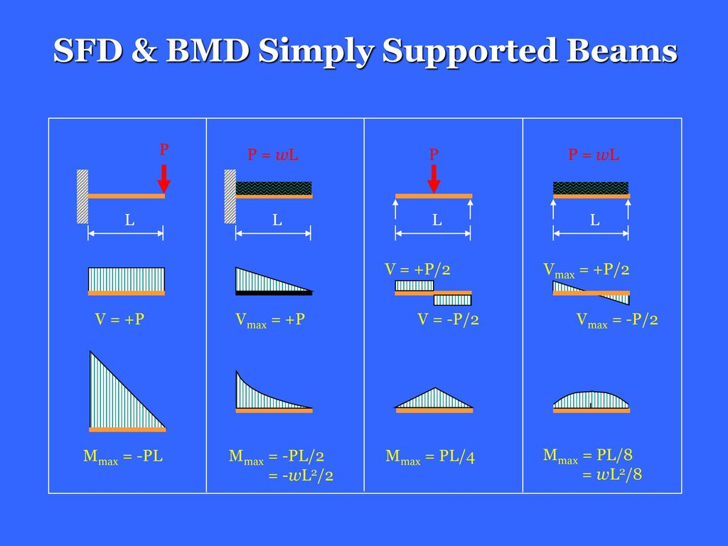 Shear Force And Bending Moment Ppt Download Sfd Bmd Diagram Simply Supported Beams
