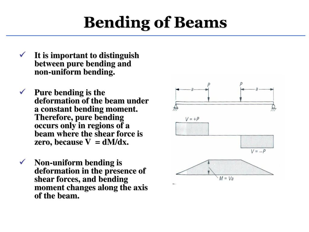Shear Force And Bending Moment Ppt Download Diagram Shaer Froce Location Of Neutral Surface Curvature Equation Longitudinal Strain Stress 4