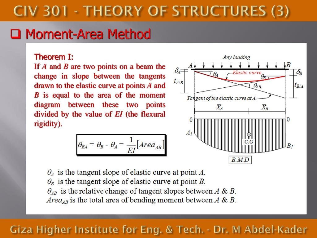 Civ Theory Of Structures 3 Ppt Download Transcribed Image Text Draw The Shear And Bending Moment Diagrams