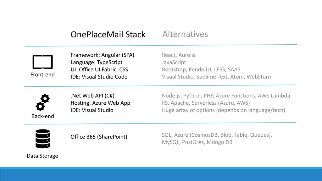 The Transition to Modern Office Add-in Development - ppt download