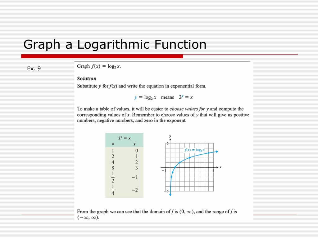 inverse, exponential, and logarithmic functions - ppt download
