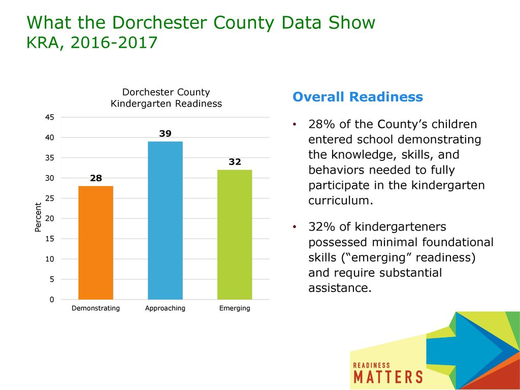 What the Dorchester County Data Show KRA,